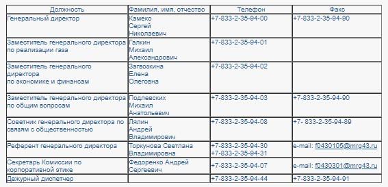 Справочные данные управленцев, их помощников и секретариата