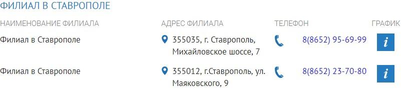 Филиалы «Газпром» в Ставрополе